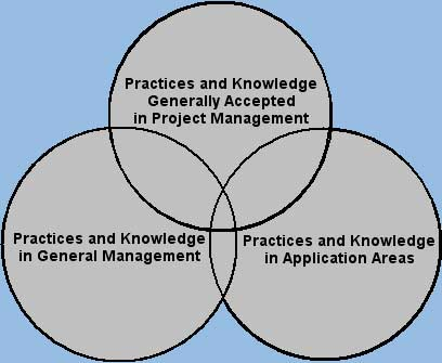 Project Management in Relation to Other Management Practices