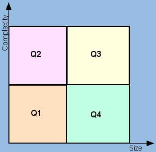 Quadrants for Project Classification