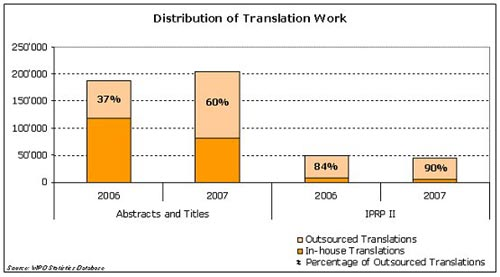 Distribution of Translation Work image