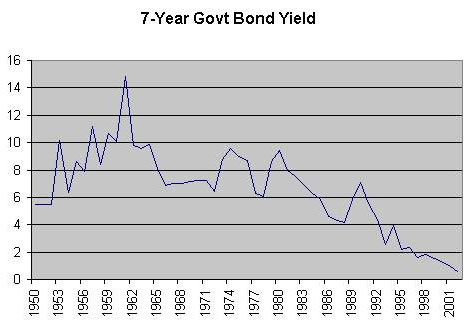 7 year govt bond yield