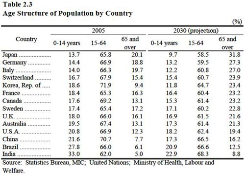Table 2.3 Age Structure of Population by Country
