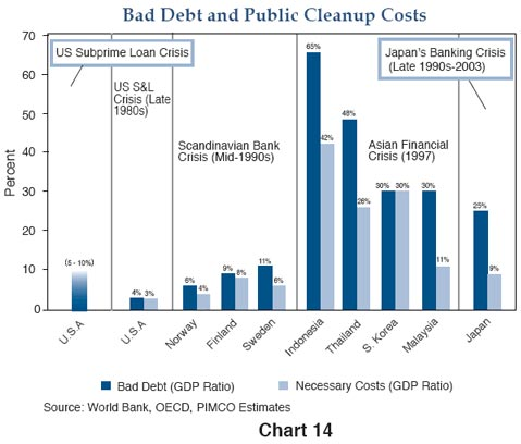 bad debt and public cleanup costs