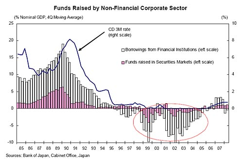 funds raised by non-financial corporate sector