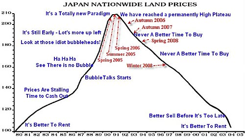 japan nationwide land prices
