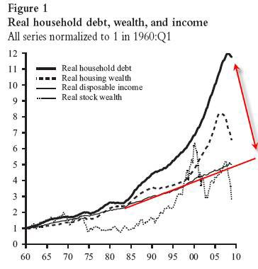 real household debt