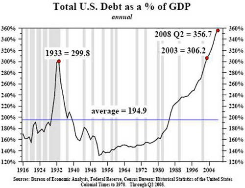 Total US debt as % of GDP