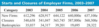 Table for Starts and Closures of Employer Firms, 2003-2007