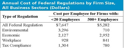 Table of Annual Cost of Federal Regulations by Firm Size