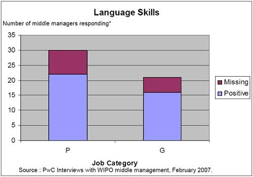 Language Skills of P and G staff at WIPO image
