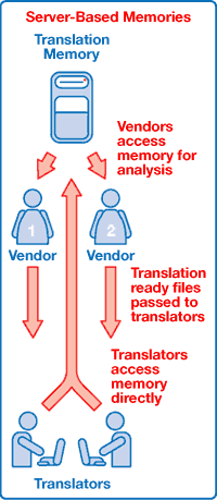 Picture depicting the flow of inform when using server-based memory. Arrows show a flow from the translation memory server to the vendors then to the translators and back to the translation memory server.
