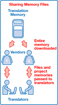 Picture depicting the flow of inform when sharing memory. Arrows show a flow from translation memory to vendors then back and forth between vendors and translators.