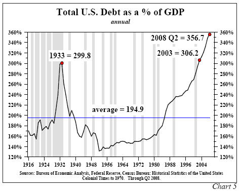 Total US debt