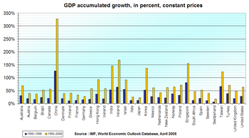 GDP real growth rates, 1990-1998 and 1990-2006, in selected countries