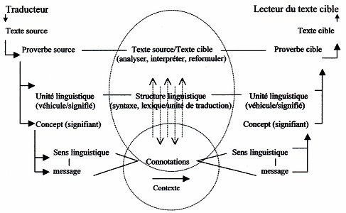 A Model Of Translation Based On Proverbs And Their Metaphors A