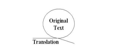 The Relationship between the Original Text and the Translated Version