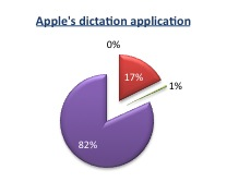 Proportional distribution of errors - apple