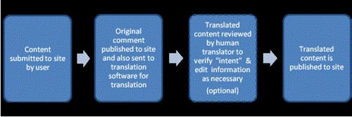Utilize translation software to reach a wider audience