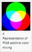 A Representation of RGB additive color mixing