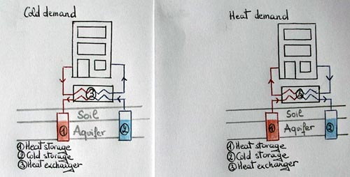 A heat pump in combination with heat and cold storage