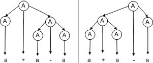 the grammar is ambiguous since there are two parse trees for the string a + a ? a
