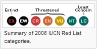 Summary of 2006 IUCN Red List categories