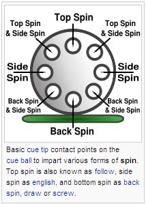 Basic cue tip contact points on the cue ball to impart various forms of spin