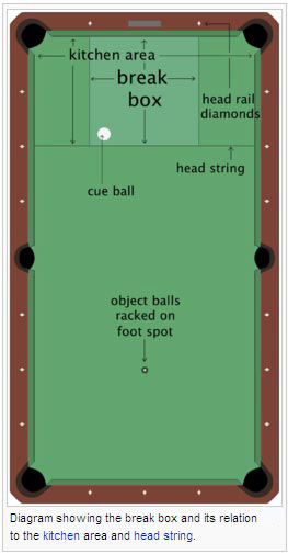 how to mark the d on a pool table 3