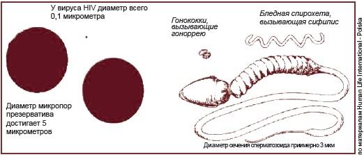 bil-seks-v-prezervative-zarazitsya-uretritom